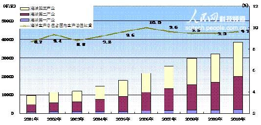 海洋经济三次产业结构5:47:48