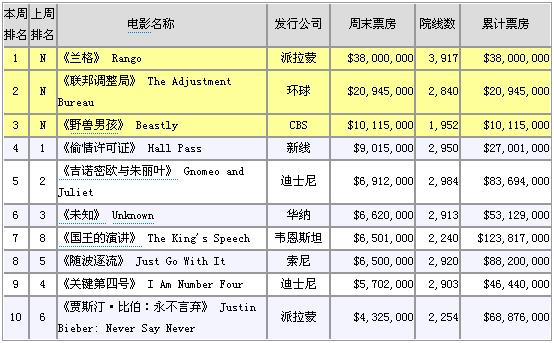 4月欧美票房排行榜_...周北美周末电影票房排行榜:2011年4月8日--4月10日