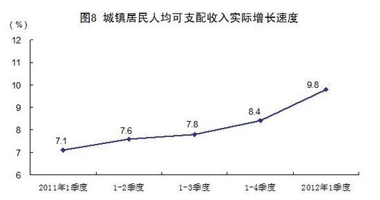 1季度gdp_一季度GDP增8.1