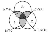 2013国考数学运算容斥和抽屉原理重难点