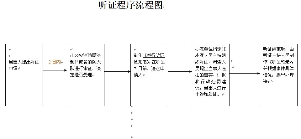 行政强制相关执法程序流程图