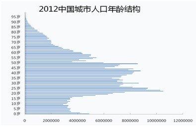 我国人口老龄化_2000年我国人口