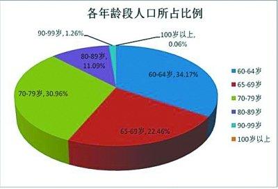 中国老年人口统计_...49年我国失能老年人口分析统计-益年养老快讯 透视中国养
