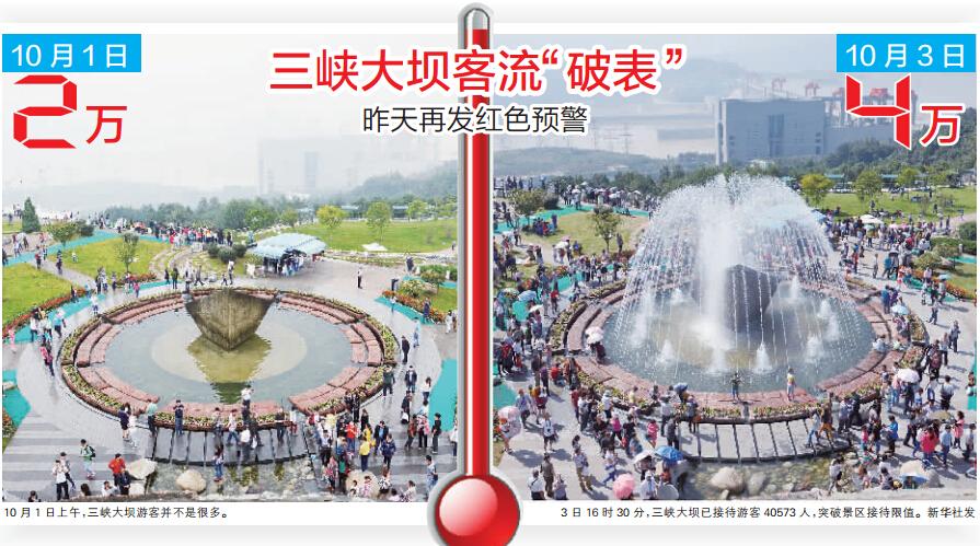 门票免费的三峡大坝景区,昨日游客继前日再次达到4万人最大承载量
