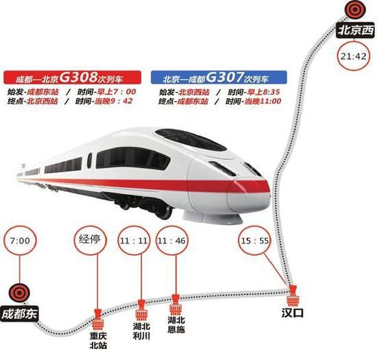 -->   成都北京两地再开动车 比目前最快车次少9小时   成都至北京的G308次列车早上7点从成都东站始发,经停重庆北站,11:11到达湖北利川、11:46到达恩施,经建始、宜昌东、荆州、天门南,下午3点55分到达汉口,当晚9点42分终到北京西站。   北京至成都的G307次列车早上8点35分从北京西站始发,下午1点47分到达汉口,经停汉川、天门南、仙桃西、潜江、荆州、宜昌东、建始、恩施、利川,当晚11点终到成都东站。   列车经由京广高铁、汉宜、宜万、渝利、兰渝、成遂渝线运行,旅行时间不到15小时
