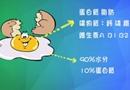 健康新概念:鸡蛋如何吃才健康