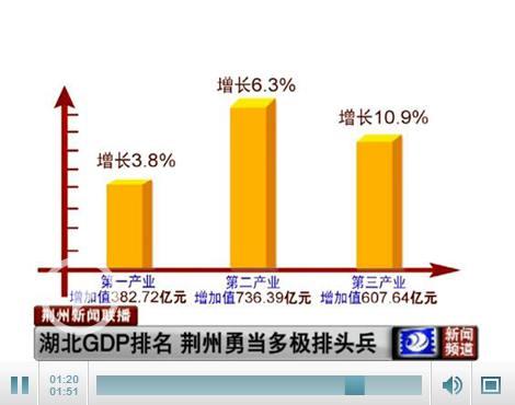 """2012湖北各地gdp_武汉去年GDP总量全国第九12城进入""""万亿俱乐部"""""""