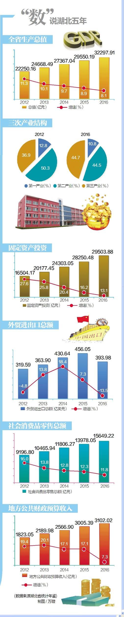 2013湖北各县gdp_湖北GDP过500亿元县市区达9个县域经济占比突破六成