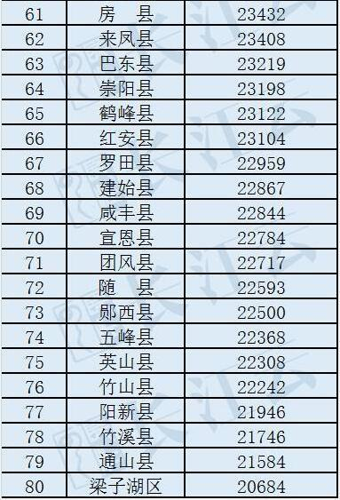 世界各国gdp排名_荆州人均gdp