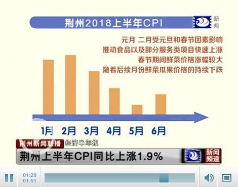 荆州上半年CPI同比上涨1.9%