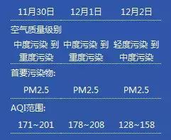重污染天气来袭!荆州启动临时应急管控措施