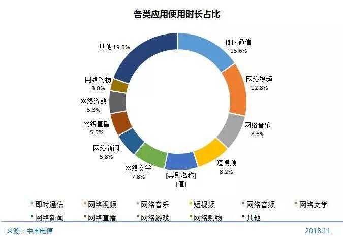 中国超8亿网民 谁在刷朋友圈 网民的时间去哪了