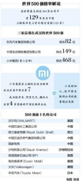 世界500强中国企业数首超美国 小米东风汽车等在列