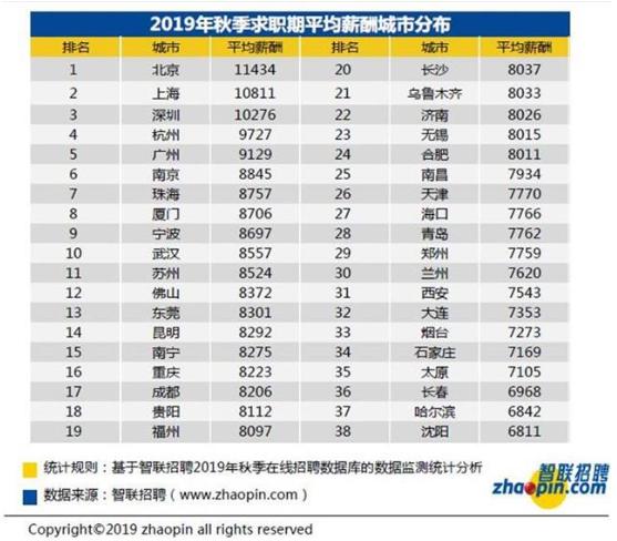 武汉白领平均月薪8557元 增长幅度超北上广深