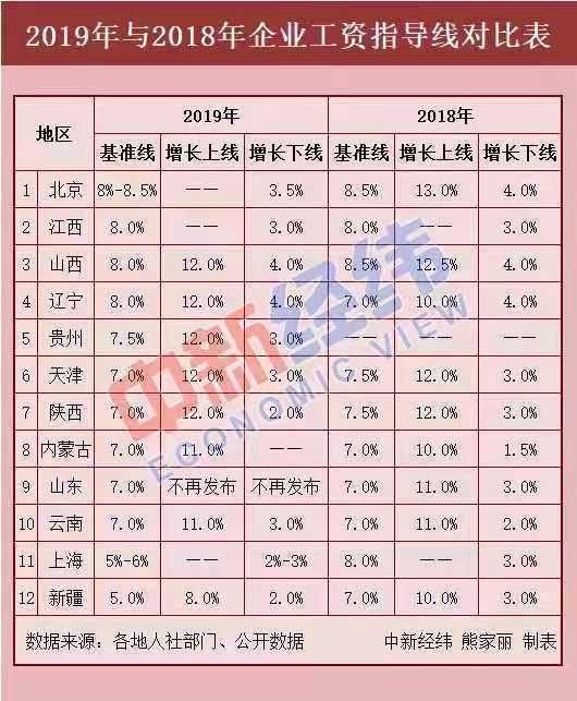 12省份最新工资指导线出炉,今年你涨工资了吗?