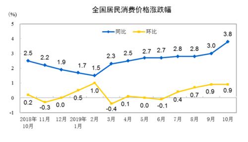 """10月份CPI同比上涨3.8% 猪肉""""贡献""""约六成"""