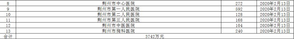 荆州市慈善总会关于接受社会捐赠情况的公告(十)