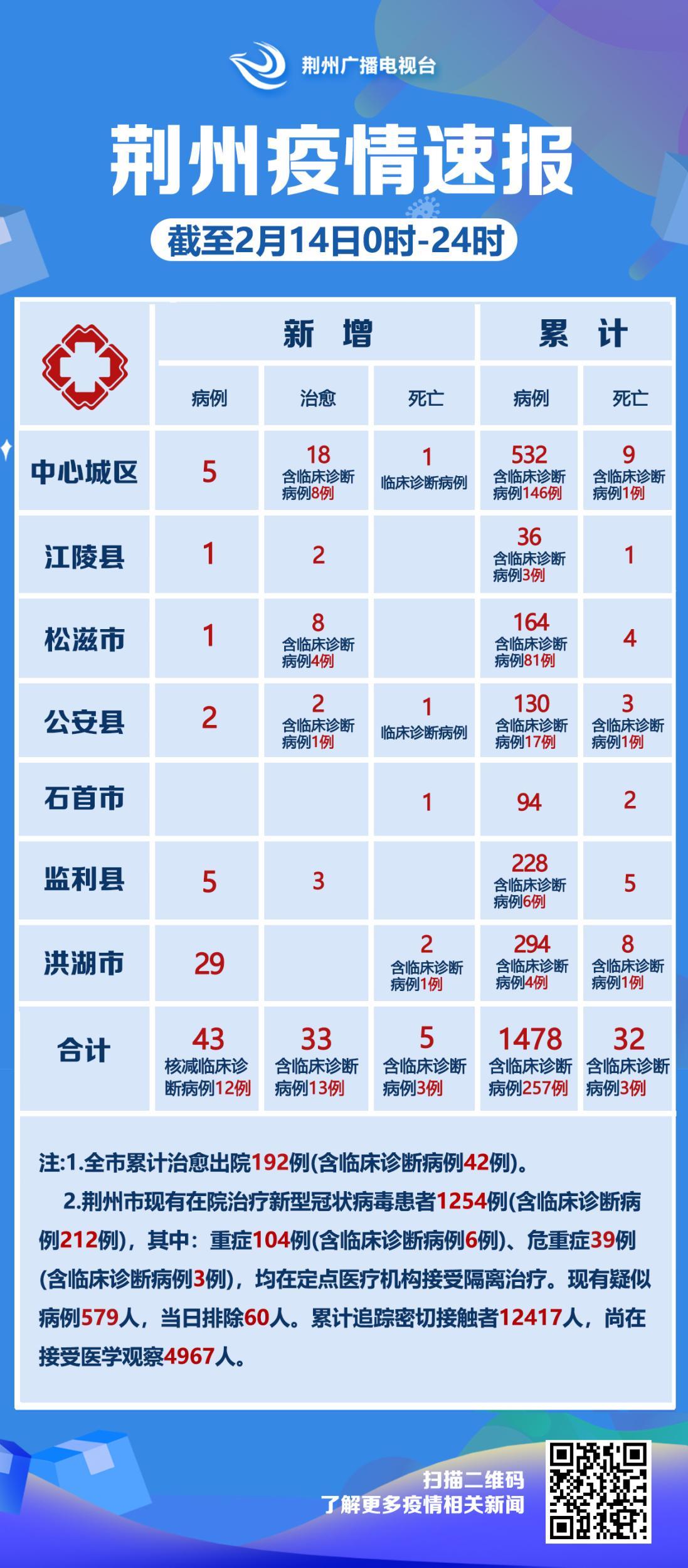 荆州各县市区疫情通报:中心城区新增5例洪湖29例