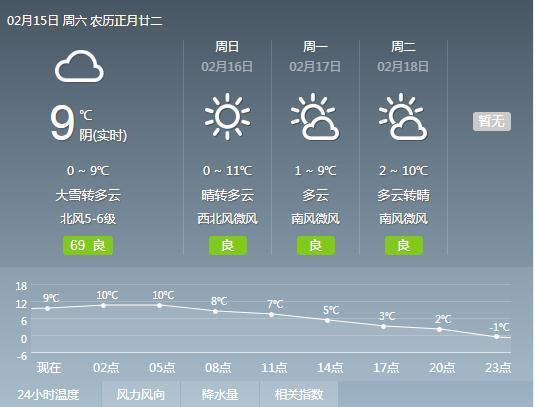 未来6小时有暴雪 荆州市气象台发布黄色预警信号
