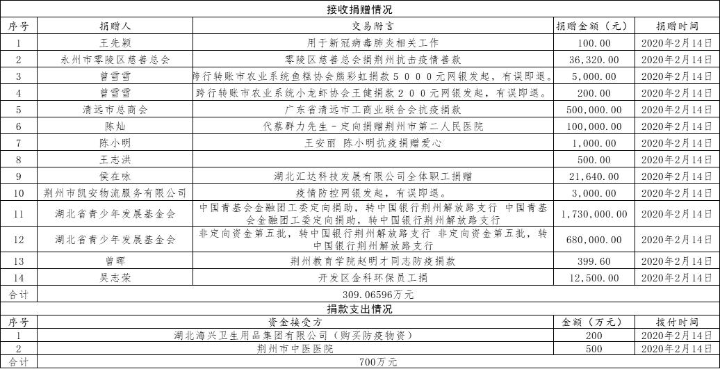 荆州市慈善总会关于接受社会捐赠情况的公告(十一)